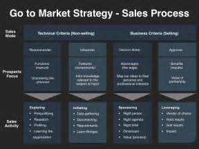 Marketing And Sales Strategy Template by Go To Market Strategy Planning Template At Four