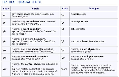 regex pattern special characters regex noskewiki