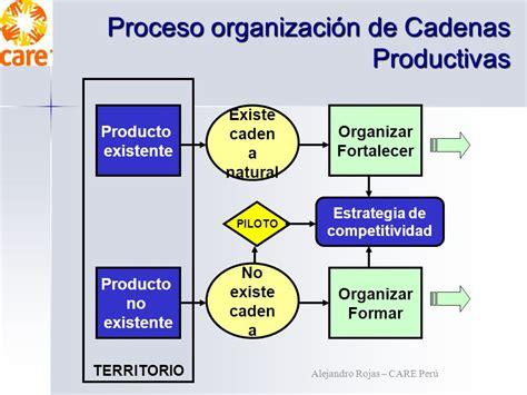 cadenas productivas en peru cadenas productivas inclusivas ppt video online descargar