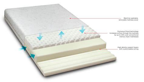 materasso memory lattice materassi memory foam come scegliere prezzi e offerte