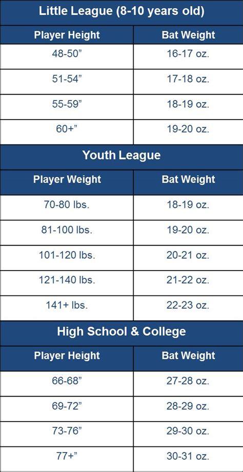 annex baseball bat sizing chart all ages bat guide bat size chart