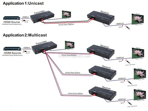 Harga Kabel Rca Per Roll extender hdmi by wire tokokabel