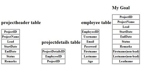Mysql Create Table From Select by Mysql Php Select From Tables