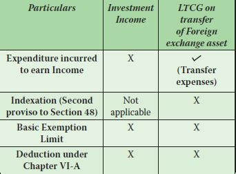 section 115e taxation of nris complete details caknowledge
