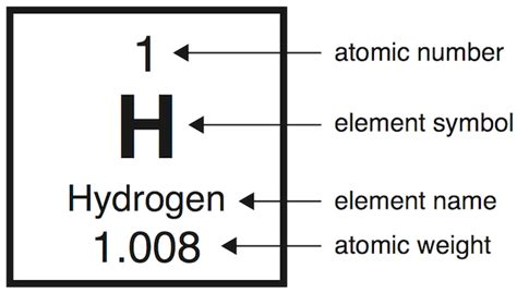 Hydrogen On The Periodic Table by Image By Byron Inuoye