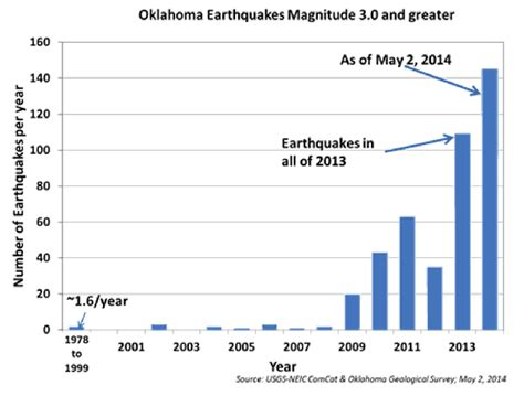 earthquake oklahoma after a record number of earthquakes in oklahoma concerns