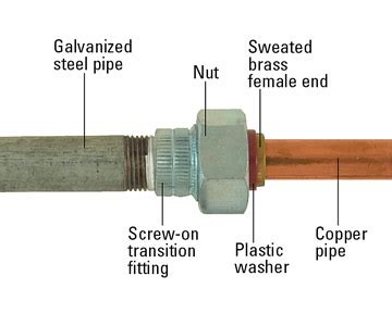 Union Fitting Plumbing by Installing Steel Pipe How To Work With Pipe Diy
