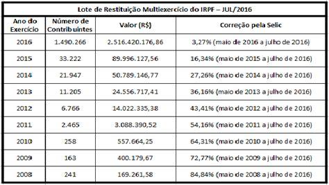 extrato de processamento dirf 2016 irpf extrato do processamento 2016