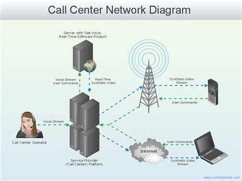 call center diagram call center call flow diagram wiring diagram with
