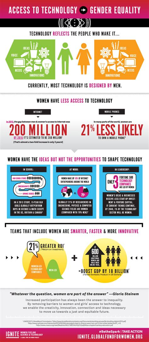 Increased Accessibility Can Lead To Infographic How Does Access To Technology Lead To Gender Equality Gallery