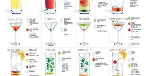 Top 20 Bar Drink Recipes by It S Happy Hour Again The 20 Most Popular Cocktails