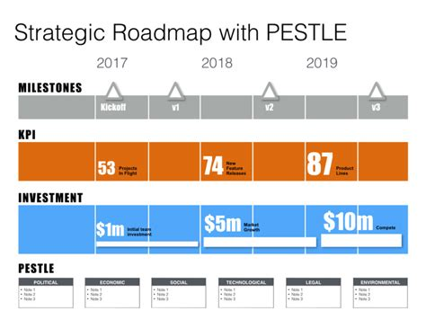 planning roadmap keynote roadmap template with swot pestle