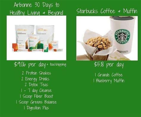 30 Days To Healthy Living Detox by 113 Best Images About Arbonne 30 Days On