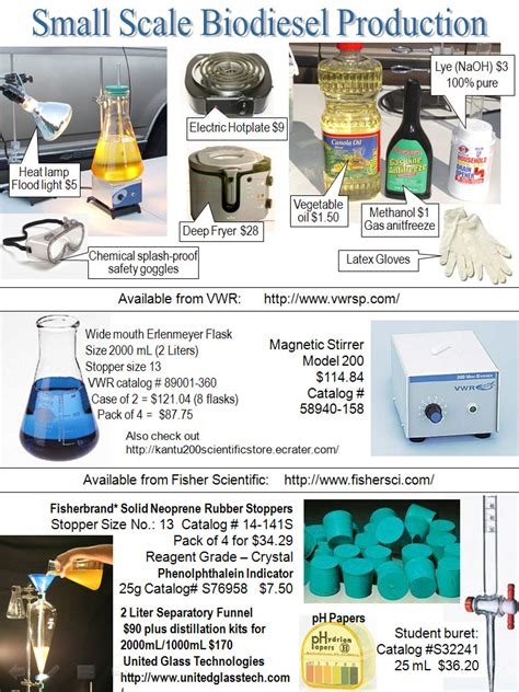Small Equipment List Small Scale Production Of Biodiesel