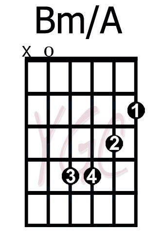 bm chord guitar guitar chords bm guitar chords guitar chords bm