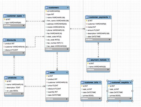 Mysql Create Table Primary Key Mysql Workbench Foreign Key Problem Database