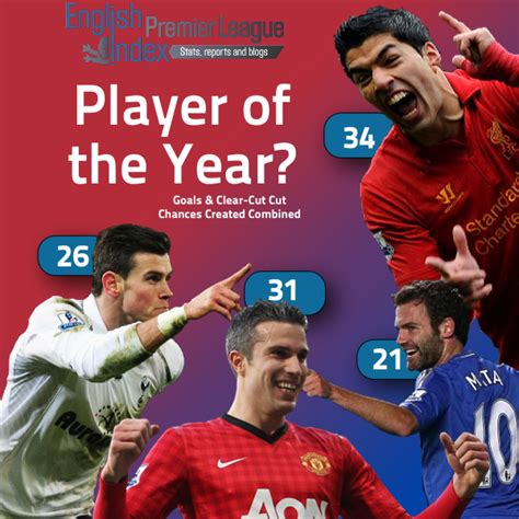 epl player of the year player of the year epl index unofficial english premier