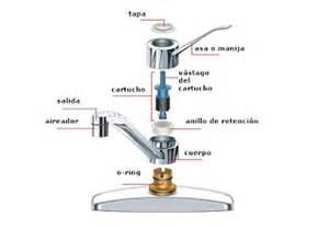Faucet Tip Tipshogar