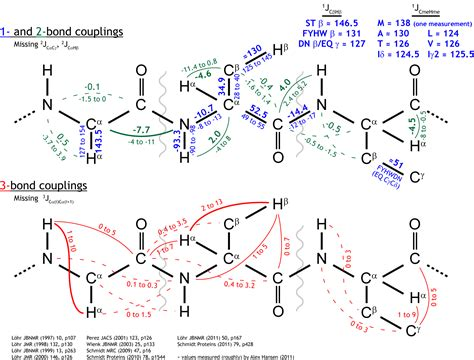 j protein chemistry resources