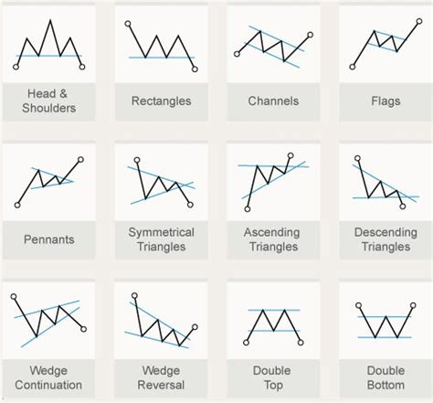 chart pattern analysis pdf chedsblog bigcheds ihub cheds resources for new traders