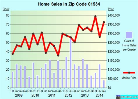 whitinsville ma zip code 01534 real estate home value