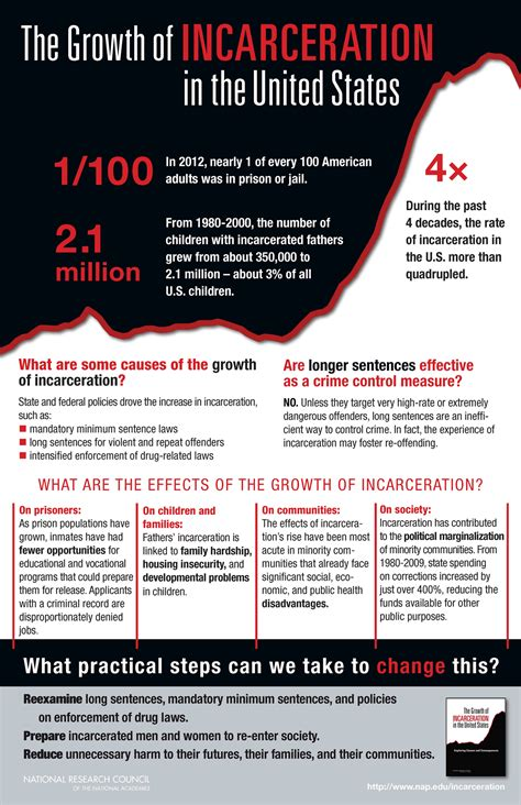 presidents and mass incarceration choices at the top repercussions at the bottom books infographic the growth of incarceration in the united