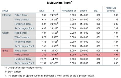 spss tutorial multivariate analysis how to perform a one way mancova in spss statistics