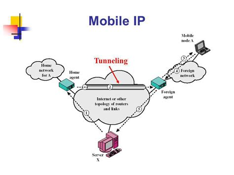 ip mobile mobile ip and wireless application protocol ppt