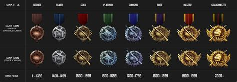 pubg ranks pubg s newest patch adds new ranked system to the