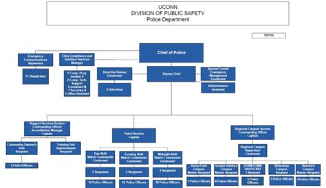 department organizational chart organizational chart division of safety