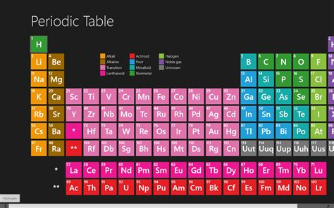 windows 8 view and learn about the 118 elements with the