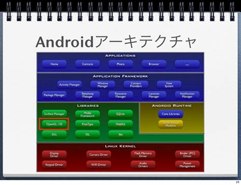 android opengl android opengl handson