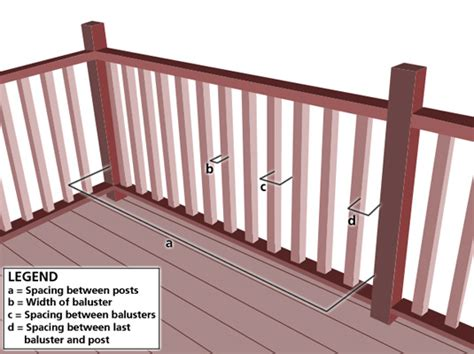Difference Between Banister And Balustrade by Rail Calculator