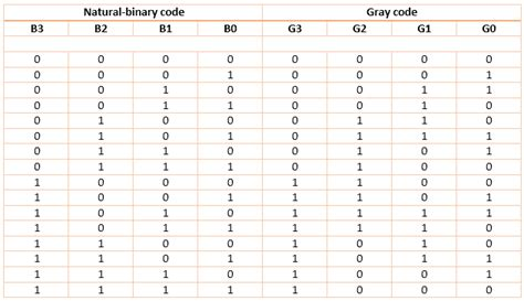 binary number pattern in c binary to gray and gray to binary code converters