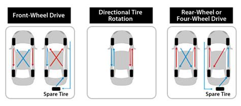 radial tire rotation diagram primewell tires driving safety