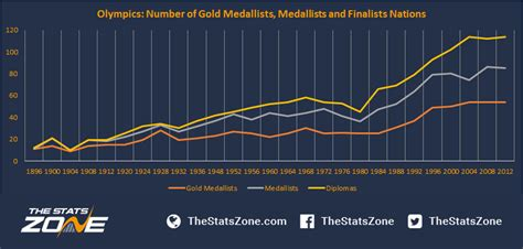 success and failure of countries at the olympic routledge research in sport culture and society books 2016 forecasting the medal table the stats zone