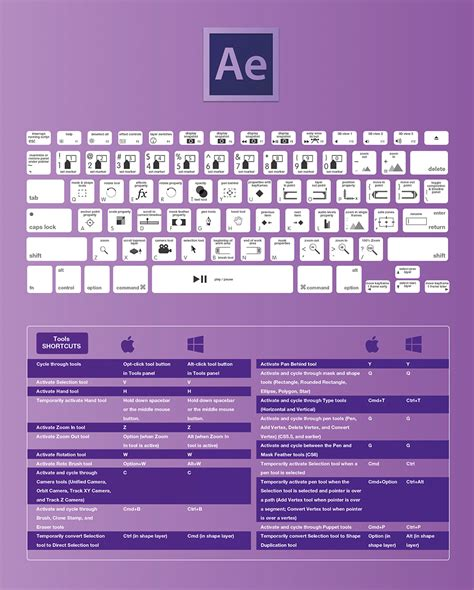 adobe premiere cs6 keyboard shortcuts pdf after effects cc shortcuts efeitos imagens pinterest