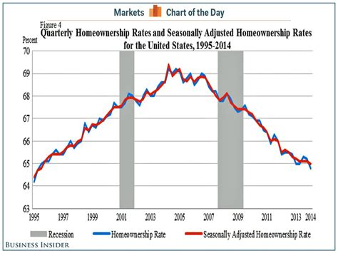 Records Of Home Ownership Us Homeownership Rates 1995 2014 Chart