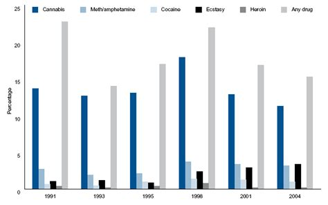 And Detox Nsw by Trends In Illicit Use In Australia Australian