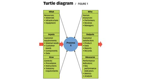 design quality adalah charting the process with the help of a turtle 2013 08