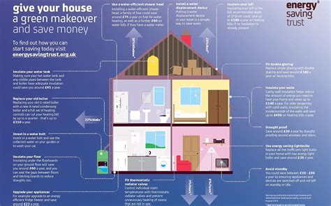 make your house a home is it your house s fault your energy bills are so high