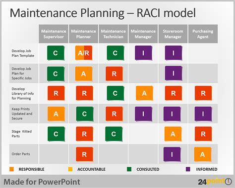 tips to use raci matrix in business powerpoint