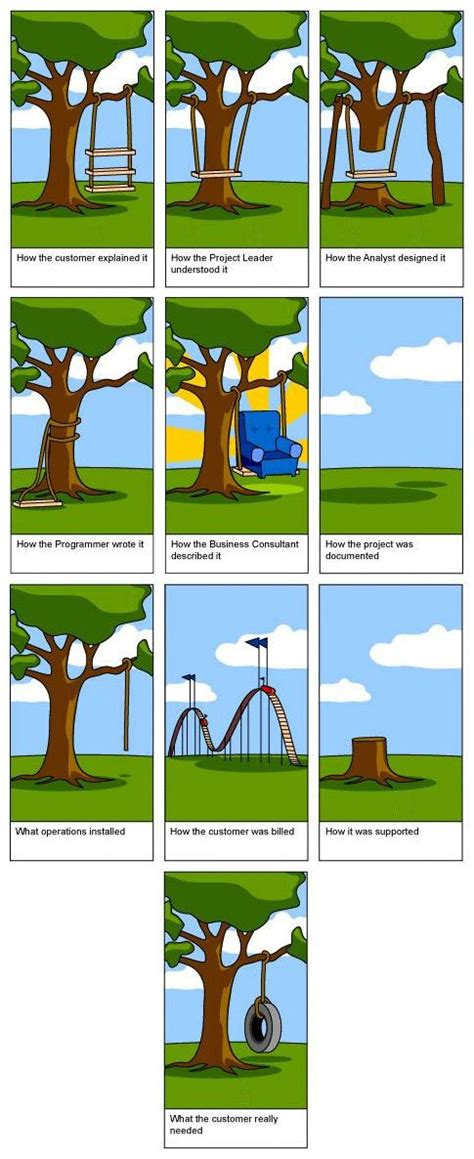 swing project management the tire swing project i want water