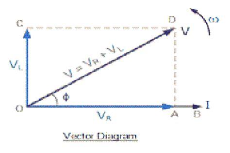 vector diagram of inductor vector diagram of inductor 28 images series rlc circuit electrical4u ac capacitance and