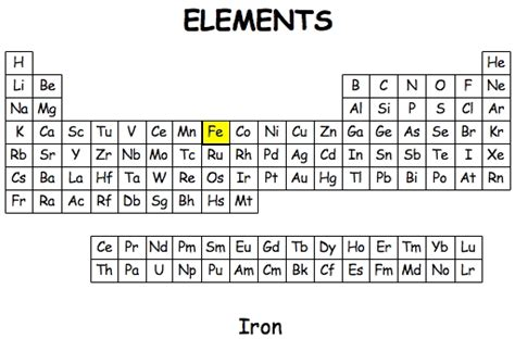 iron on the periodic table www pixshark images