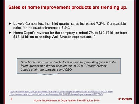 home improvement and home organization trendtracker 2014