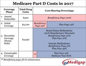 What Is The Cost Of Medicare Part A by Medicare Part D Related Keywords Amp Suggestions Medicare