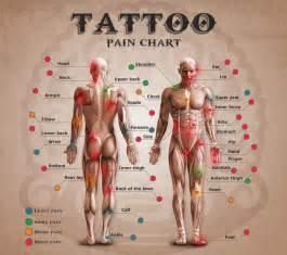 tattoo pain chart tattooland pinterest tattoo pain