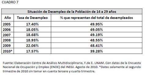 cuanto se paga a trabajadores adolescentes empleo desempleo situaci 243 n del co los trabajadores