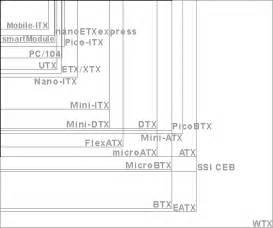Common Desk Sizes vormfactor computer wikipedia